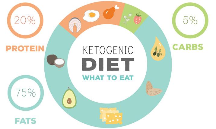 The 3 Most Dangerous Keto Diet Misconceptions